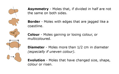 How Do You Know When a Mole is Cancerous?